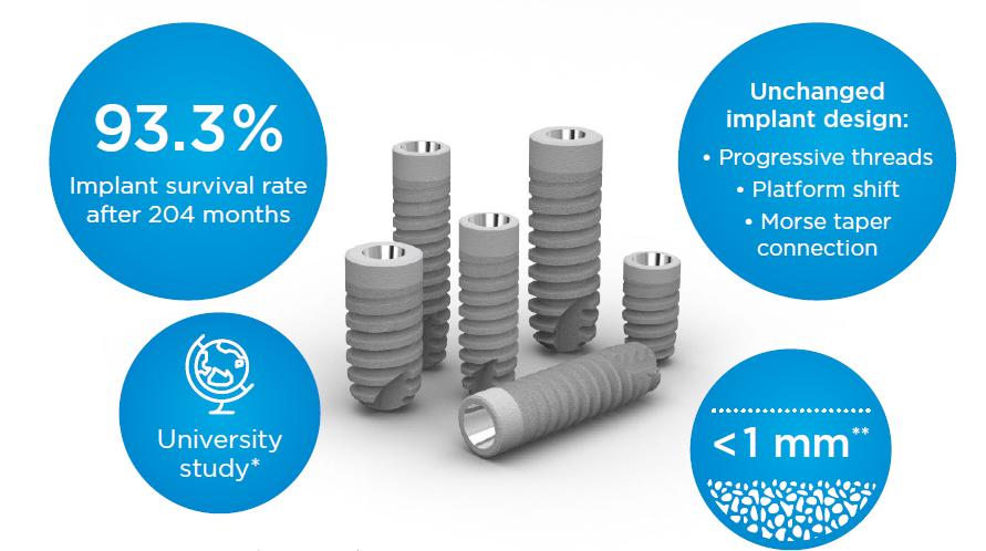 Long-term clinical evidence with Ankylos® Implant System