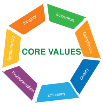 Core-Values-Infographics